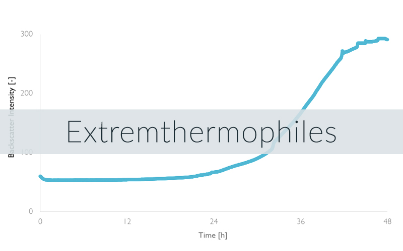 Example of a CGQ growth curve for a thermophile organism