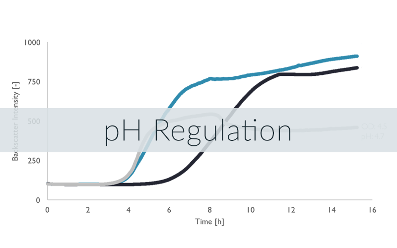 Examplary data of LIS for passive pH control in shake flasks