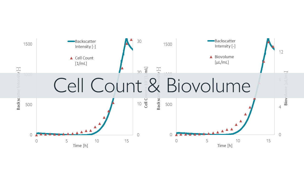 Example demonstrating correlation between backscatter intesity and Cell Count or Biovolume, respectively